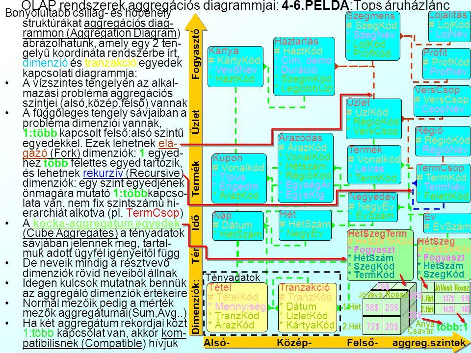 OLAP rendszerek relációs adatbázis háttere OLAP rendszereket számos gyártó kínál, ezek két csoportra oszthatók: Multidimenzionális OLAP (MOLAP): az ad