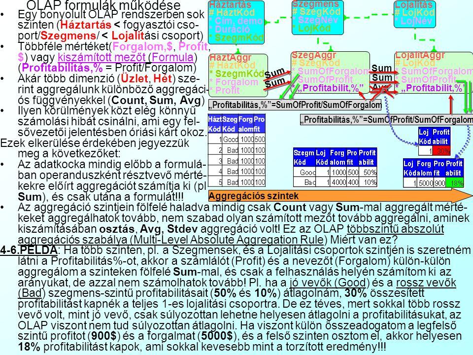 OLAP rendszerek aggregációs diagrammjai: 4-6.PÉLDA:Tops áruházlánc Bonyolultabb csillag- és hópehely struktúrákat aggregációs diag- rammon (Aggregatio