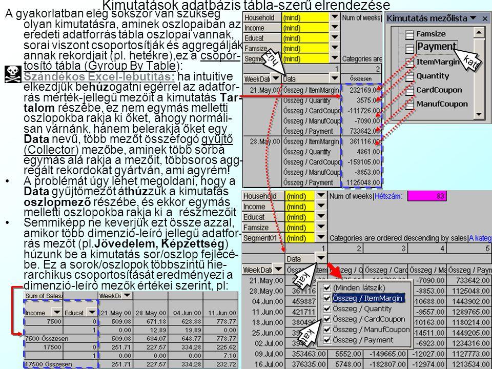 Kimutatások formulái, külső hivatkozása és formázása Igen gyakran az adatforrás mezői nem a kívánt formában tartalmazzák az adatokat, hanem pl. a mért
