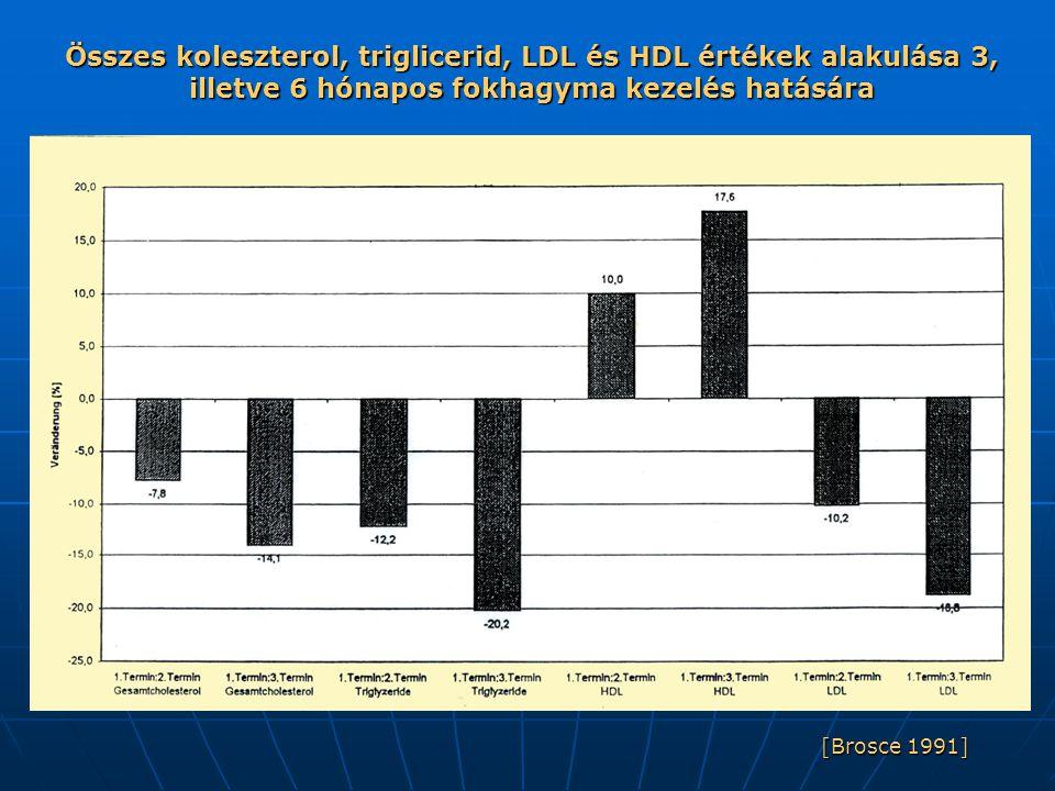 Összes koleszterol, triglicerid, LDL és HDL értékek alakulása 3, illetve 6 hónapos fokhagyma kezelés hatására [Brosce 1991]