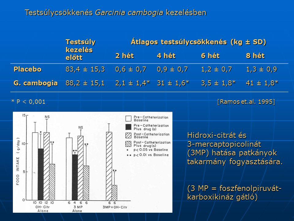 Testsúlycsökkenés Garcinia cambogia kezelésben Testsúly kezelés előtt Átlagos testsúlycsökkenés (kg ± SD) Átlagos testsúlycsökkenés (kg ± SD) 2 hét 4 hét 6 hét 8 hét Placebo 83,4 ± 15,3 0,6 ± 0,7 0,9 ± 0,7 1,2 ± 0,7 1,3 ± 0,9 G.