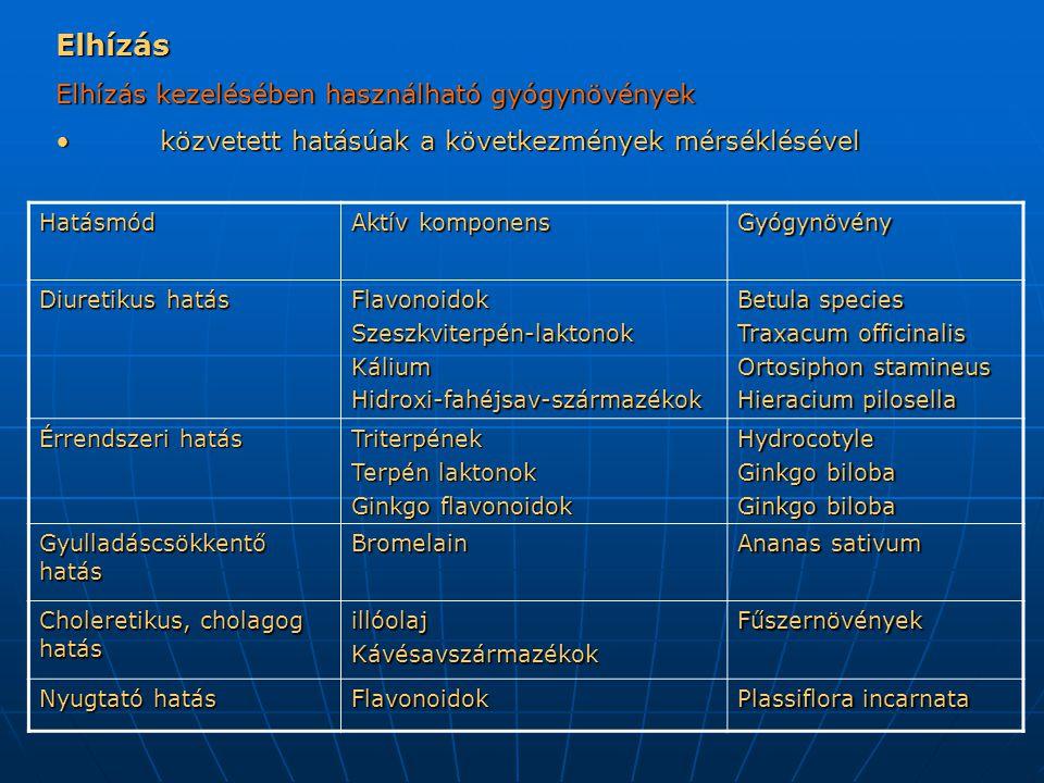Elhízás Elhízás kezelésében használható gyógynövények közvetett hatásúak a következmények mérséklésével közvetett hatásúak a következmények mérséklésével Hatásmód Aktív komponens Gyógynövény Diuretikus hatás FlavonoidokSzeszkviterpén-laktonokKáliumHidroxi-fahéjsav-származékok Betula species Traxacum officinalis Ortosiphon stamineus Hieracium pilosella Érrendszeri hatás Triterpének Terpén laktonok Ginkgo flavonoidok Hydrocotyle Ginkgo biloba Gyulladáscsökkentő hatás Bromelain Ananas sativum Choleretikus, cholagog hatás illóolajKávésavszármazékokFűszernövények Nyugtató hatás Flavonoidok Plassiflora incarnata