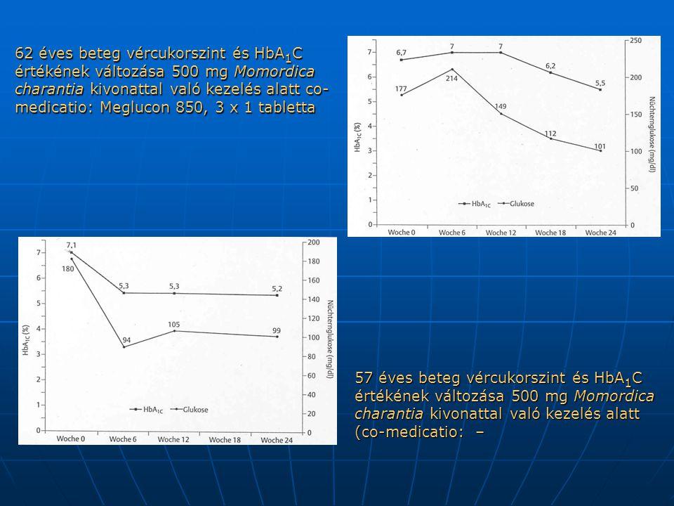 62 éves beteg vércukorszint és HbA 1 C értékének változása 500 mg Momordica charantia kivonattal való kezelés alatt co- medicatio: Meglucon 850, 3 x 1 tabletta 57 éves beteg vércukorszint és HbA 1 C értékének változása 500 mg Momordica charantia kivonattal való kezelés alatt (co-medicatio: –