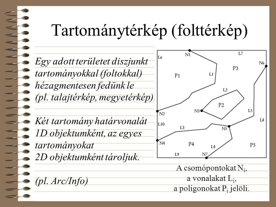 Tartománytérkép (folttérkép) Egy adott területet diszjunkt tartományokkal (foltokkal) hézagmentesen fedünk le (pl. talajtérkép, megyetérkép). Két tart