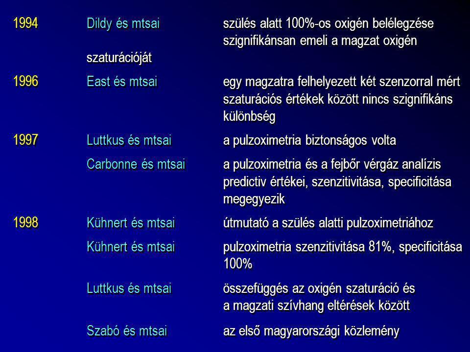 1994Dildy és mtsaiszülés alatt 100%-os oxigén belélegzése szignifikánsan emeli a magzat oxigén szaturációját 1996East és mtsaiegy magzatra felhelyezet