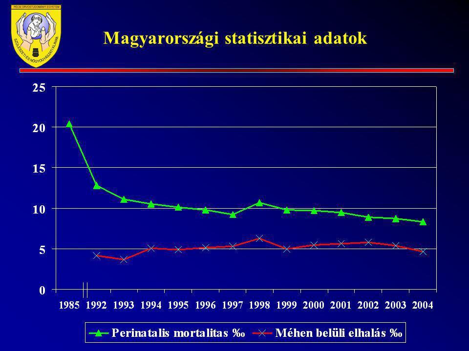 Kontraindikációk Placenta praevia Chorioamnionitis STD Méh fejlődési rendellenességei Fekvési rendellenességek Álló burok < 36.