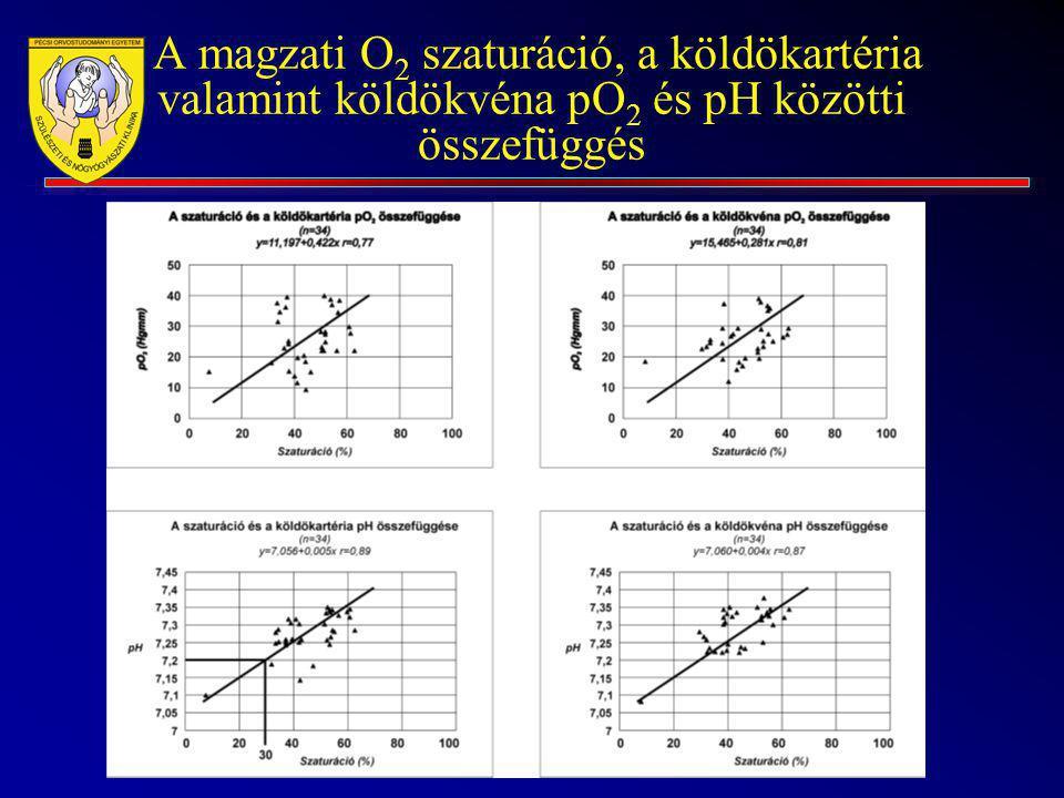 A magzati O 2 szaturáció, a köldökartéria valamint köldökvéna pO 2 és pH közötti összefüggés