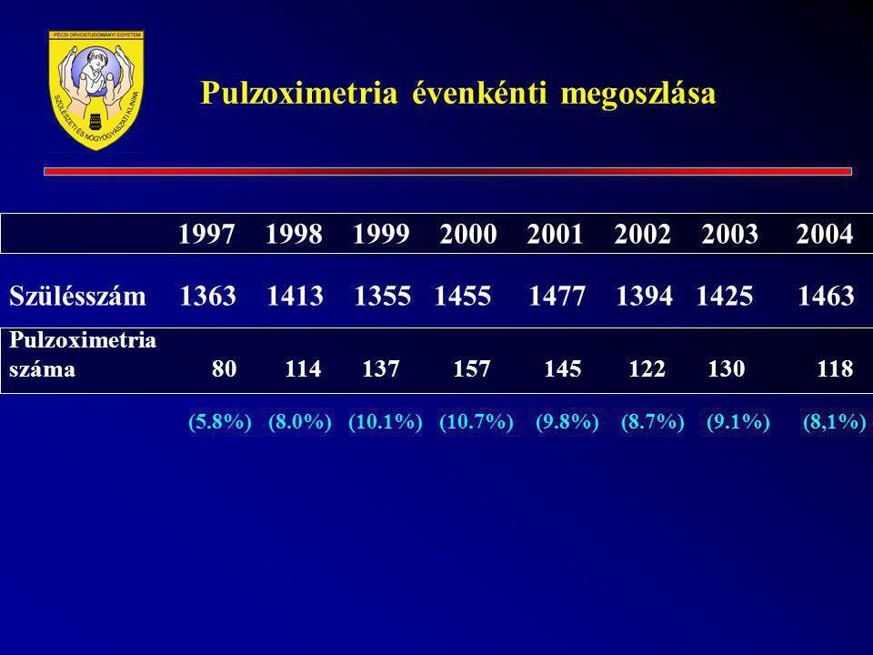 Pulzoximetria évenkénti megoszlása 1997199819992000200120022003 2004 Szülésszám 1363 1413 1355 1455 1477 1394 1425 1463 Pulzoximetria száma 80 114 137