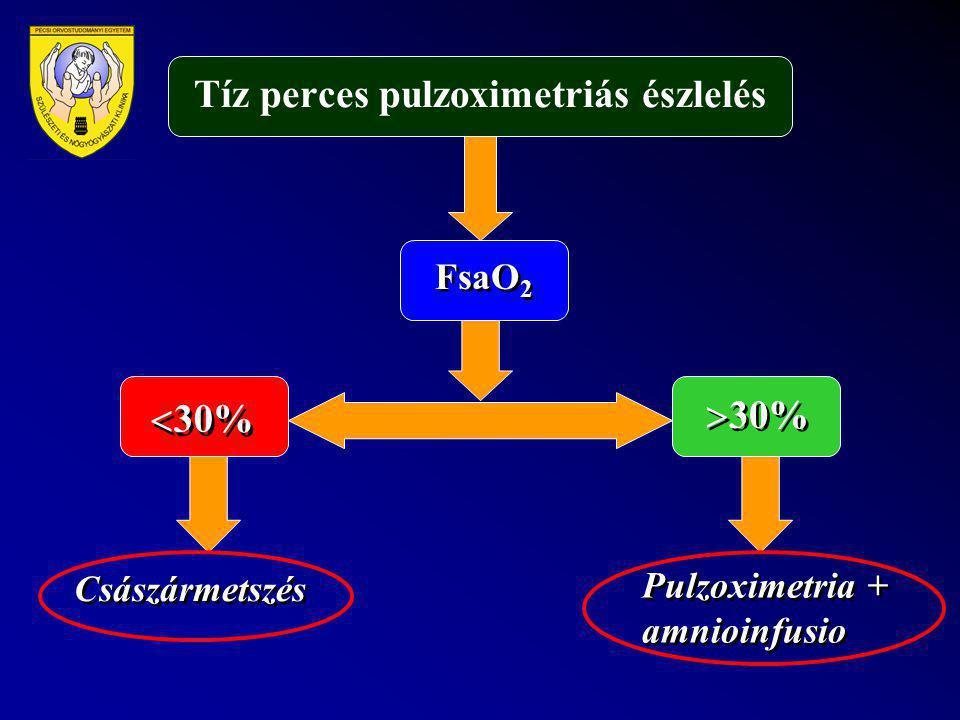 Tíz perces pulzoximetriás észlelés FsaO 2  30%  30% Császármetszés Pulzoximetria + amnioinfusio
