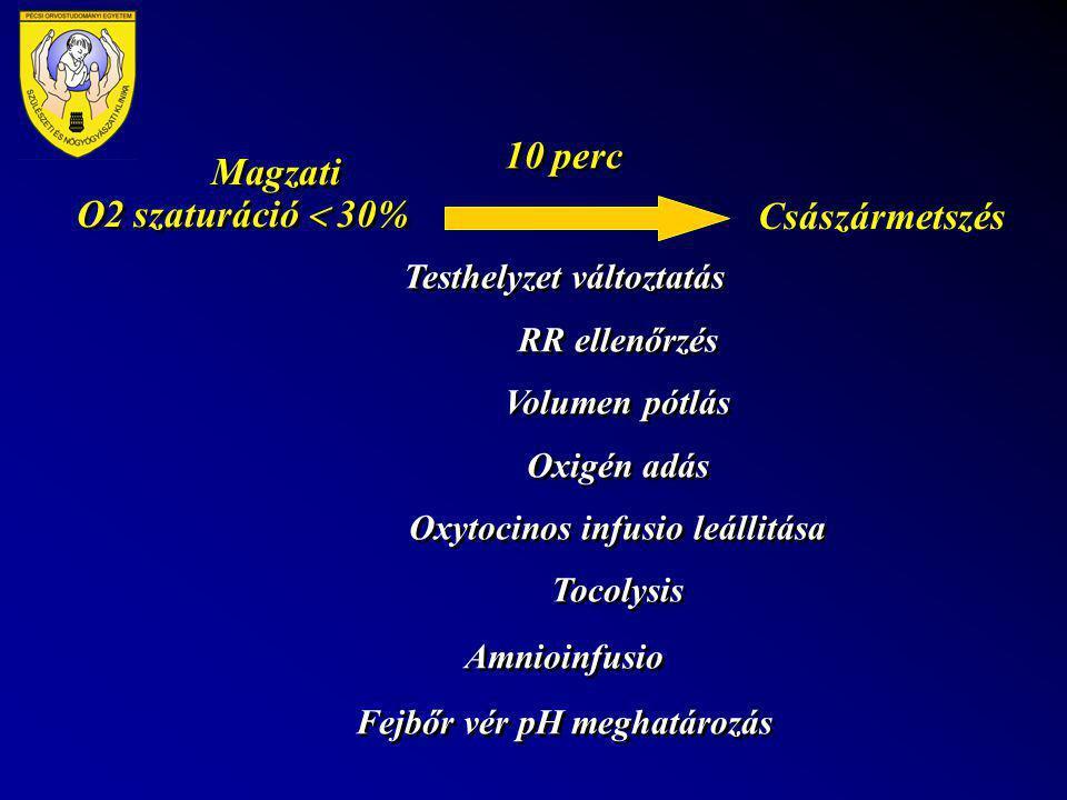 Magzati O2 szaturáció  30% 10 perc Testhelyzet változtatás RR ellenőrzés Volumen pótlás Oxigén adás Oxytocinos infusio leállitása Tocolysis Amnioinfu