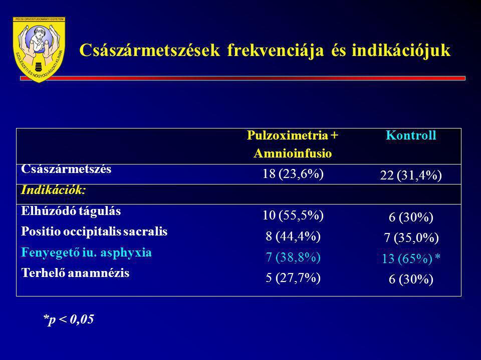 Császármetszések frekvenciája és indikációjuk Császármetszés Indikációk: Elhúzódó tágulás Positio occipitalis sacralis Fenyegető iu. asphyxia Terhelő