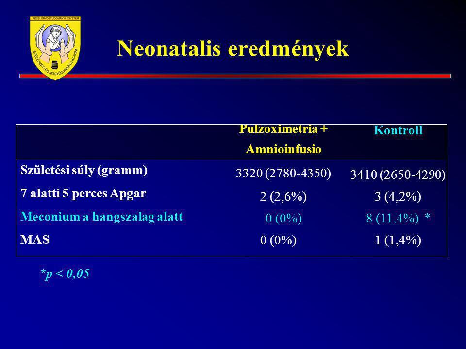 Neonatalis eredmények Születési súly (gramm) 7 alatti 5 perces Apgar Meconium a hangszalag alatt MAS Pulzoximetria + Amnioinfusio 3320 (2780-4350) 2 (