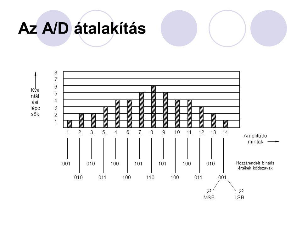 Az A/D átalakítás 001 1 2 3 4 5 6 7 8 1.2.3.4.5.6.7.8.9.10.11.12.13.14. Kva ntál ási lépc sők Amplitudó minták 010 011 100 101 110 101 100 011 010 001