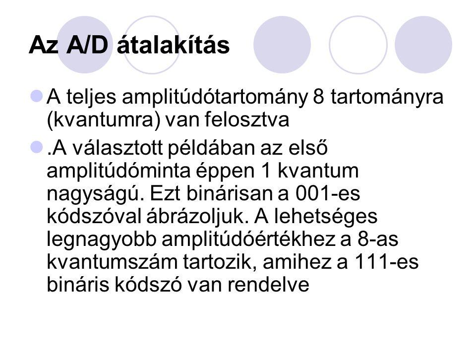 Az A/D átalakítás A teljes amplitúdótartomány 8 tartományra (kvantumra) van felosztva.A választott példában az első amplitúdóminta éppen 1 kvantum nag