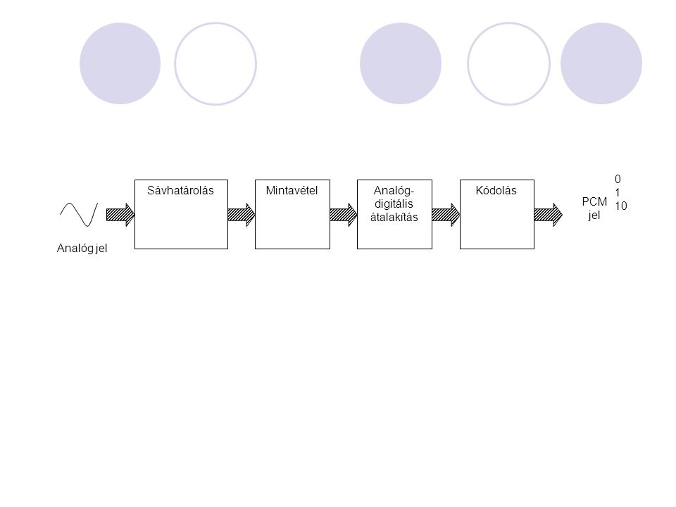 SávhatárolásMintavételAnalóg- digitális átalakítás Kódolás PCM jel 0 1 10 Analóg jel