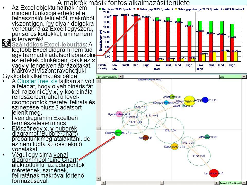 3-2.Gyakorló Feladat: Sakktábla színezés makróból Az alapvető makró-programozás gyakorlására egy munkalapon kérjen be két 1..12 közti értéket, mint sorok és oszlopok számát, és színezzen ki sakktábla-szerűen egy megadott méretű táblázatot a cellák alapszínével.