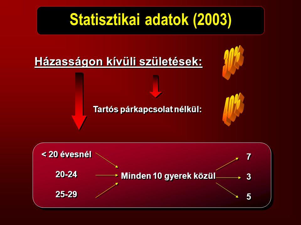 Statisztikai adatok (2003) Házasságon kívüli születések: Tartós párkapcsolat nélkül: < 20 évesnél 20-24 25-29 < 20 évesnél 20-24 25-29 Minden 10 gyere