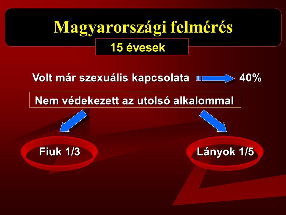 Magyarországi felmérés 15 évesek Volt már szexuális kapcsolata 40% Nem védekezett az utolsó alkalommal Fiuk 1/3 Lányok 1/5