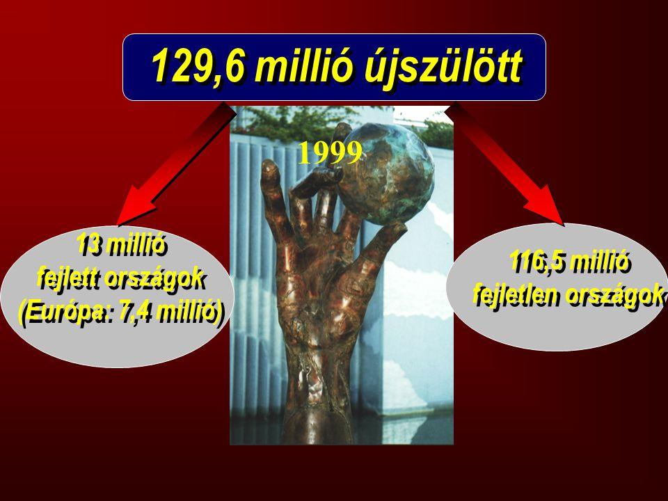 129,6 millió újszülött 13 millió fejlett országok (Európa: 7,4 millió) 13 millió fejlett országok (Európa: 7,4 millió) 116,5 millió fejletlen országok