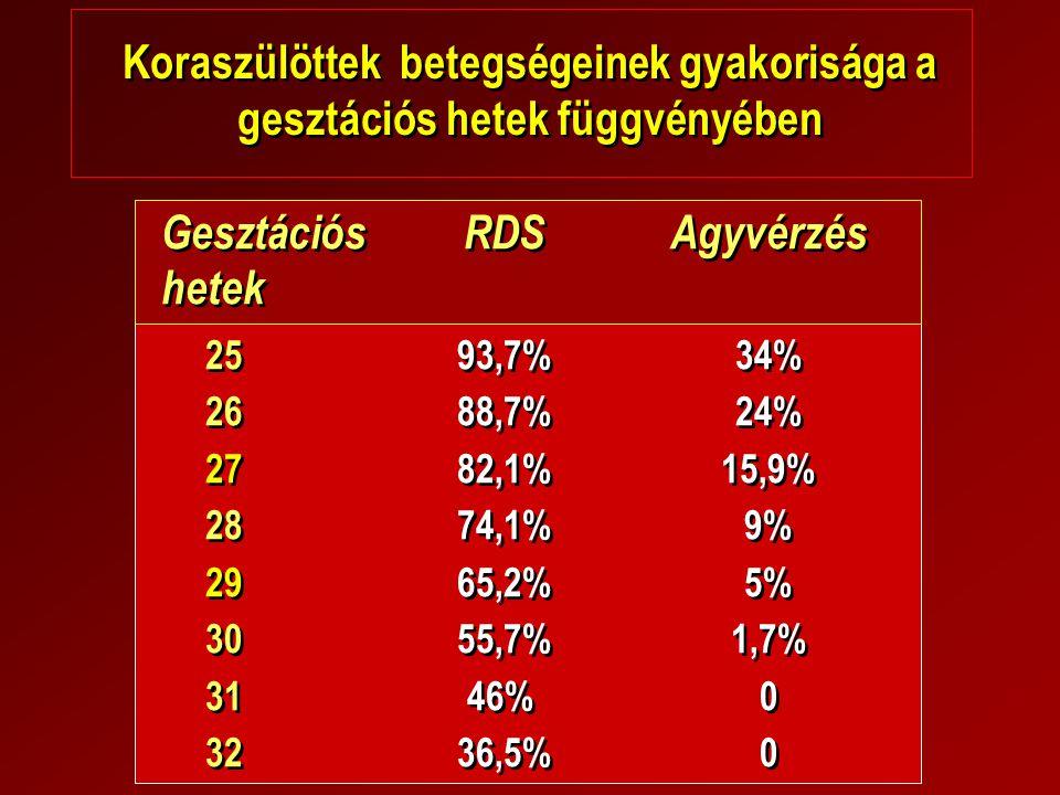 Koraszülöttek betegségeinek gyakorisága a gesztációs hetek függvényében GesztációsRDSAgyvérzés hetek 2593,7%34% 2688,7%24% 2782,1%15,9% 2874,1%9% 2965
