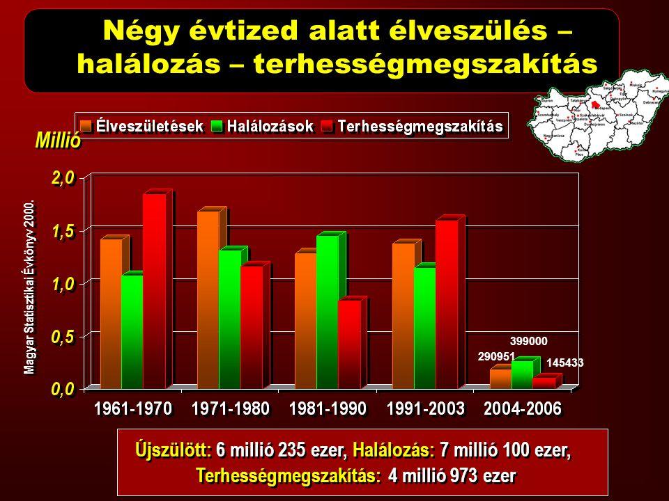 Magyar Statisztikai Évkönyv 2000. Újszülött: 6 millió 235 ezer, Halálozás: 7 millió 100 ezer, Terhességmegszakítás: 4 millió 973 ezer Négy évtized ala