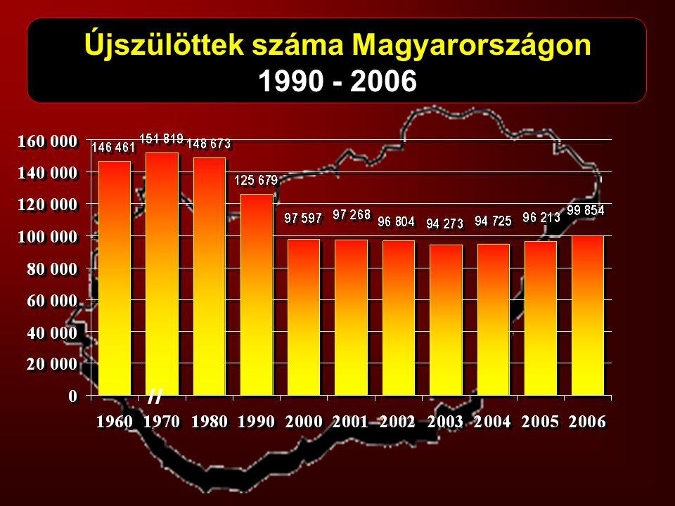 Újszülöttek száma Magyarországon 1990 - 2006 //