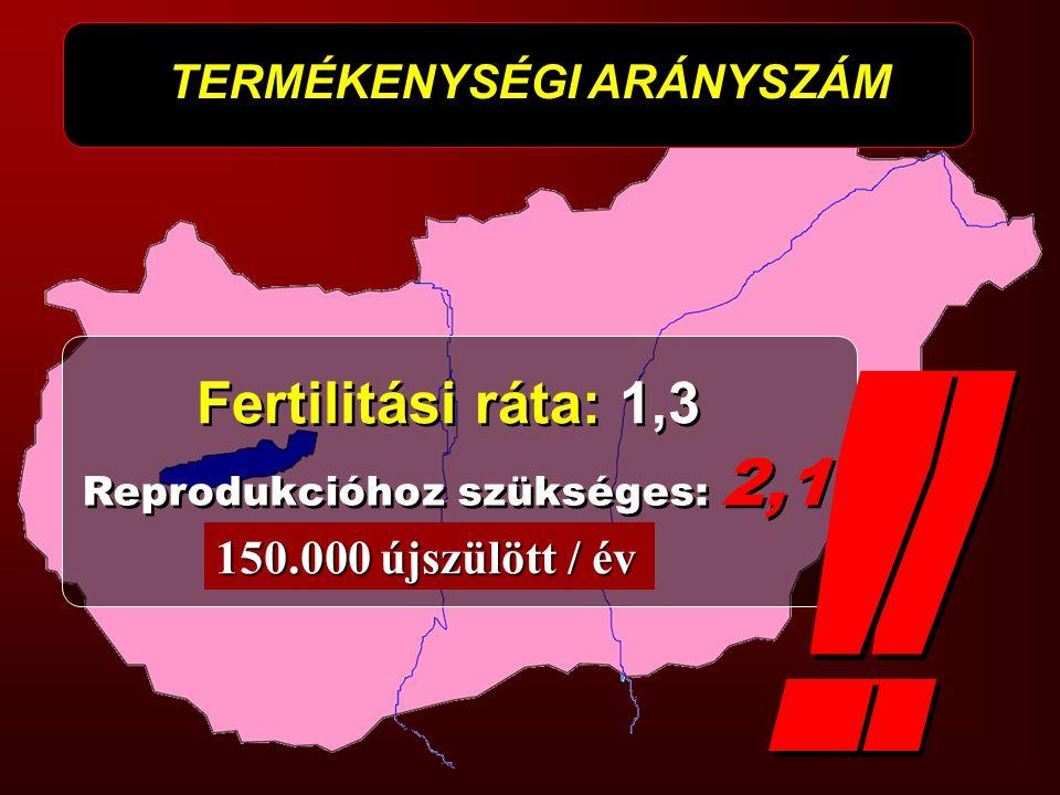 Fertilitási ráta: 1,3 Reprodukcióhoz szükséges: 2,1 TERMÉKENYSÉGI ARÁNYSZÁM 150.000 újszülött / év