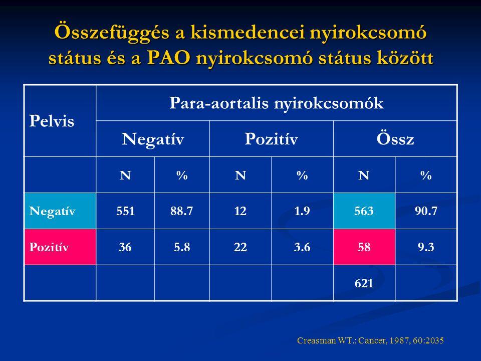Összefüggés a kismedencei nyirokcsomó státus és a PAO nyirokcsomó státus között Pelvis Para-aortalis nyirokcsomók NegatívPozitívÖssz N%N%N% Negatív551