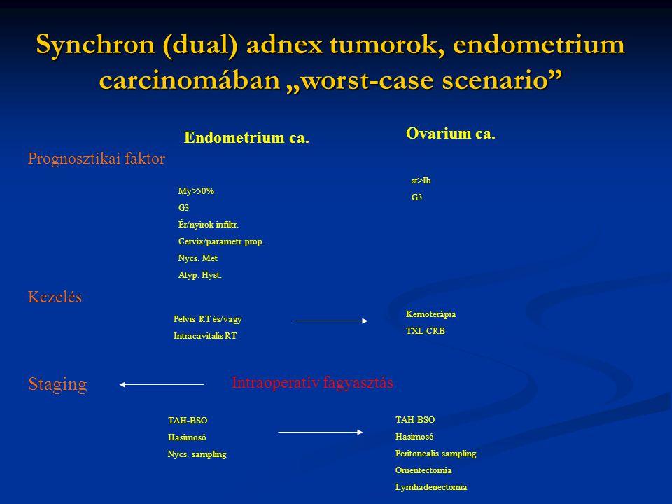 "Synchron (dual) adnex tumorok, endometrium carcinomában ""worst-case scenario"" Endometrium ca. Ovarium ca. My>50% G3 Ér/nyirok infiltr. Cervix/parametr"