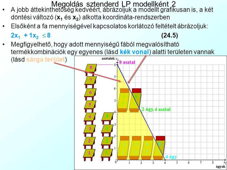 Megoldás sztenderd LP modellként 2 A jobb áttekinthetőség kedvéért, ábrázoljuk a modellt grafikusan is, a két döntési változó (x 1 és x 2 ) alkotta ko