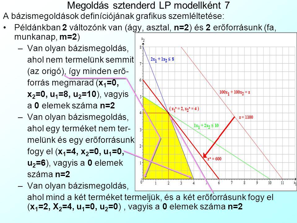 Megoldás sztenderd LP modellként 7 A bázismegoldások definíciójának grafikus szemléltetése: Példánkban 2 változónk van (ágy, asztal, n=2) és 2 erőforr