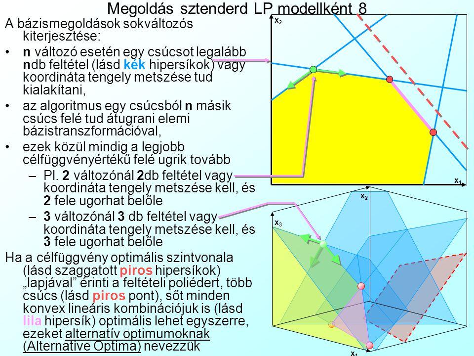 Megoldás sztenderd LP modellként 8 A bázismegoldások sokváltozós kiterjesztése: n változó esetén egy csúcsot legalább ndb feltétel (lásd kék hipersíko