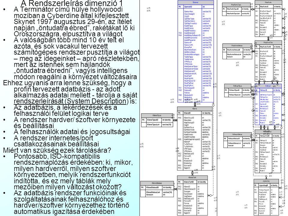 Az előadás tartalma A Multidimenzionális Hierarchikus (MDH) szerkezet származtatása Csillag- és hópehely struktúrák Aggregációs diagramm Példák MDH Sz