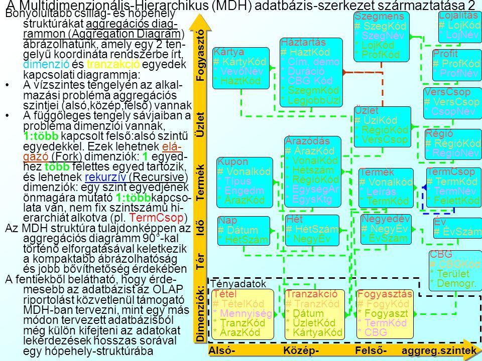 A Multidimenzionális-Hierarchikus (MDH) adatbázis-szerkezet származtatása 1 A Session3–ben már láthattuk, hogy a Multidimenzio- nális-Hierarchikus (Mu
