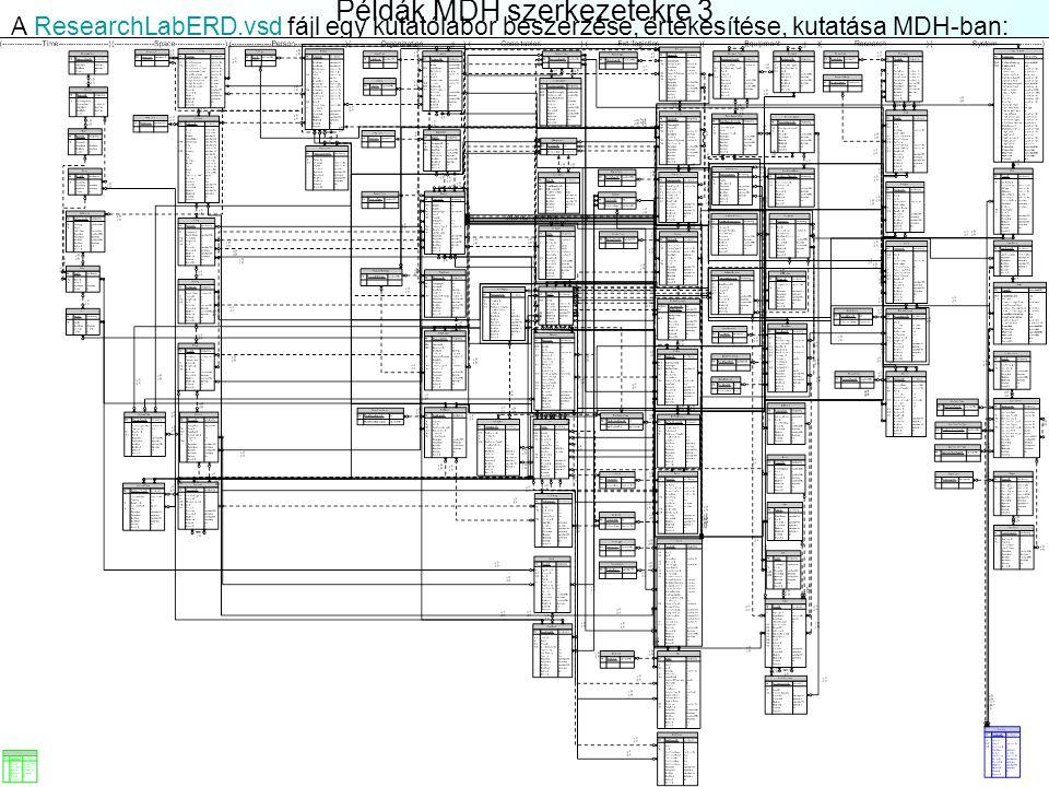 Példák MDH szerkezetekre 2 Az ElectrManufERD.vsd fájl egy elektronikai gyár beszerzését (Buying) mutatja MDH-ban:ElectrManufERD.vsd