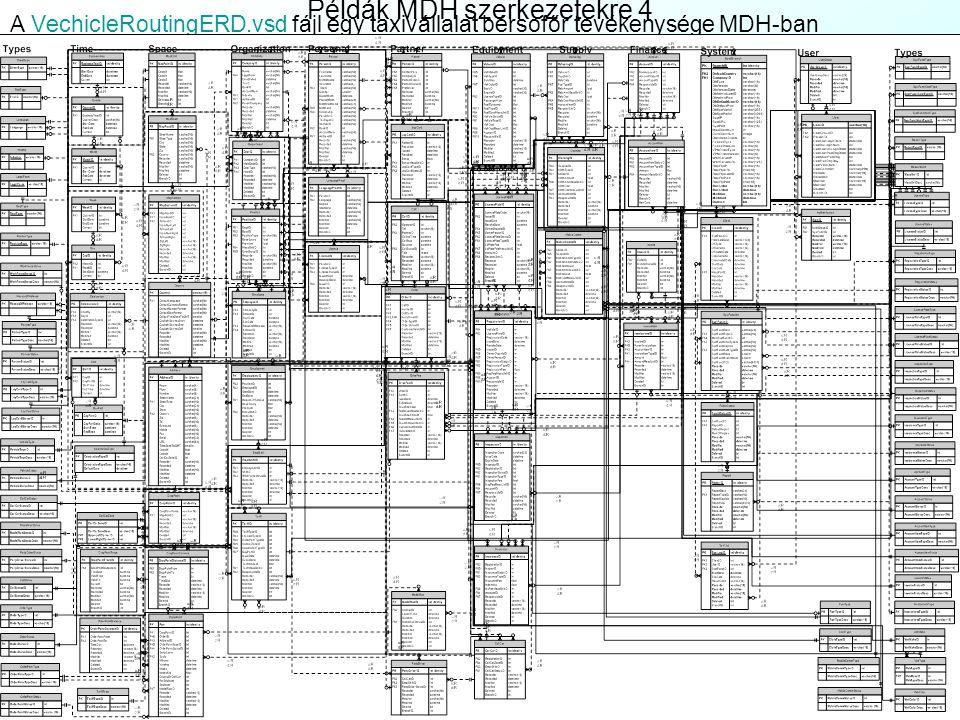 Példák MDH szerkezetekre 3 A ResearchLabERD.vsd fájl egy kutatólabor beszerzése, értékesítése, kutatása MDH-ban:ResearchLabERD.vsd