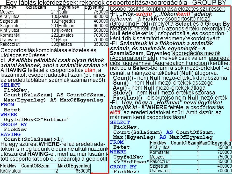 Egy táblás lekérdezések: rekordok rendezése az ORDER BY részben FiokNevSzamlaSzamUgyfelNevEgyenleg Meszesi217Gallai750000 Király utcai105Gallai850000