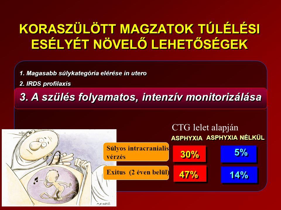 1. Magasabb súlykategória elérése in utero 2. IRDS profilaxis 3. A szülés folyamatos, intenzív monitorizálása 1. Magasabb súlykategória elérése in ute