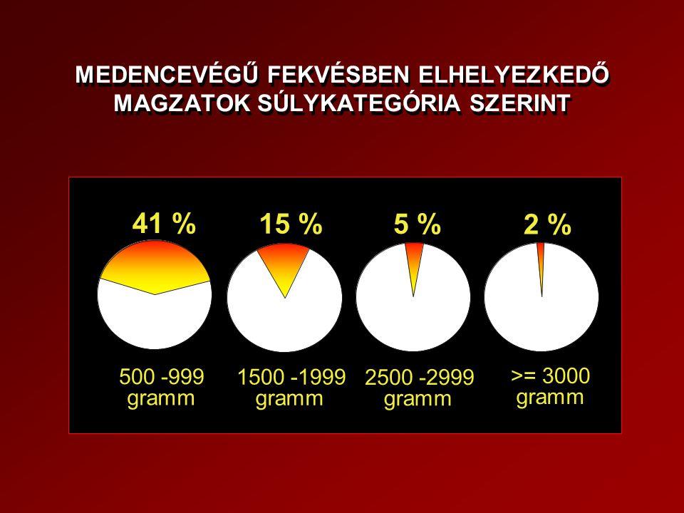 MEDENCEVÉGŰ FEKVÉSBEN ELHELYEZKEDŐ MAGZATOK SÚLYKATEGÓRIA SZERINT 41 % 15 % 5 % 2 % 500 -999 gramm 1500 -1999 gramm 2500 -2999 gramm >= 3000 gramm