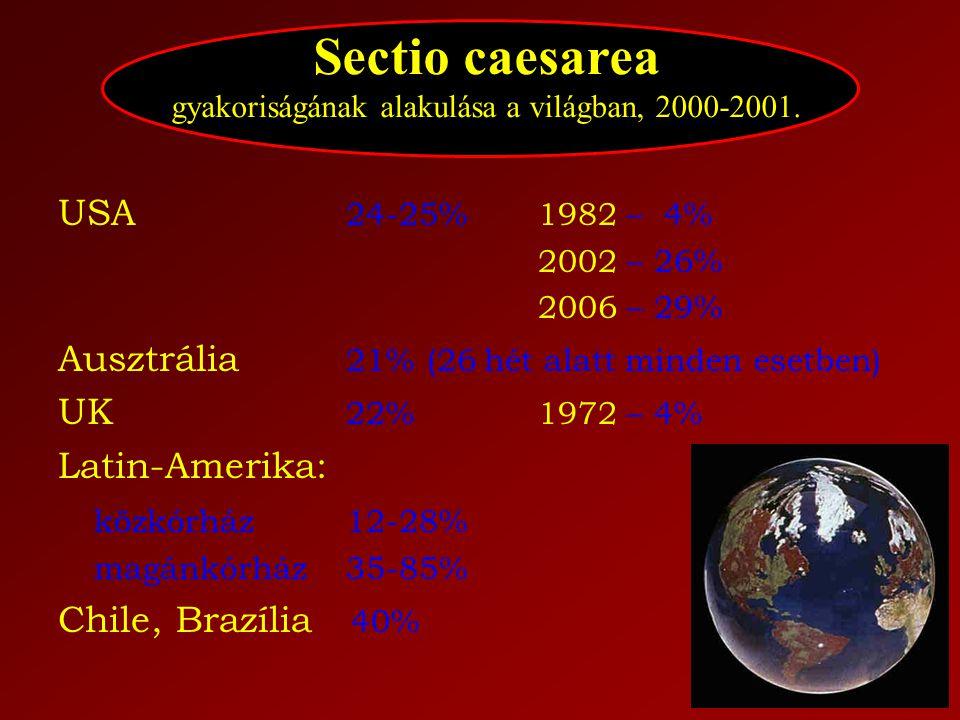 USA 24-25% 1982 – 4% 2002 – 26% 2006 – 29% Ausztrália 21% (26 hét alatt minden esetben) UK 22% 1972 – 4% Latin-Amerika: közkórház 12-28% magánkórház 3