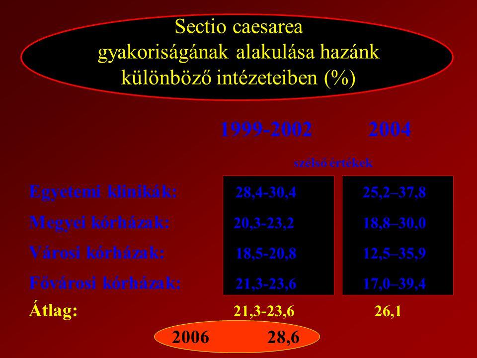 Sectio caesarea gyakoriságának alakulása hazánk különböző intézeteiben (%) 1999-2002 2004 szélső értékek Egyetemi klinikák: 28,4-30,425,2–37,8 Megyei