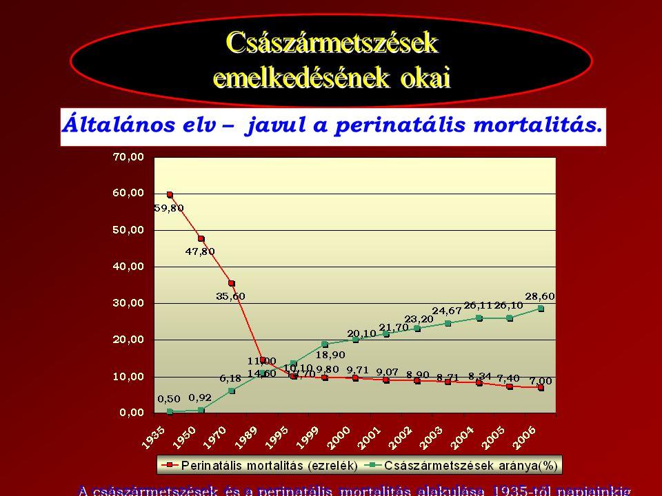 Császármetszések emelkedésének okai Általános elv – javul a perinatális mortalitás. A császármetszések és a perinatális mortalitás alakulása 1935-től