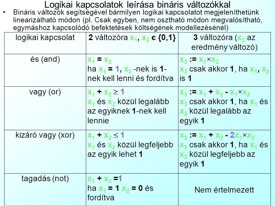 Logikai kapcsolatok leírása bináris változókkal Bináris változók segítségével bármilyen logikai kapcsolatot megjeleníthetünk linearizálható módon (pl.
