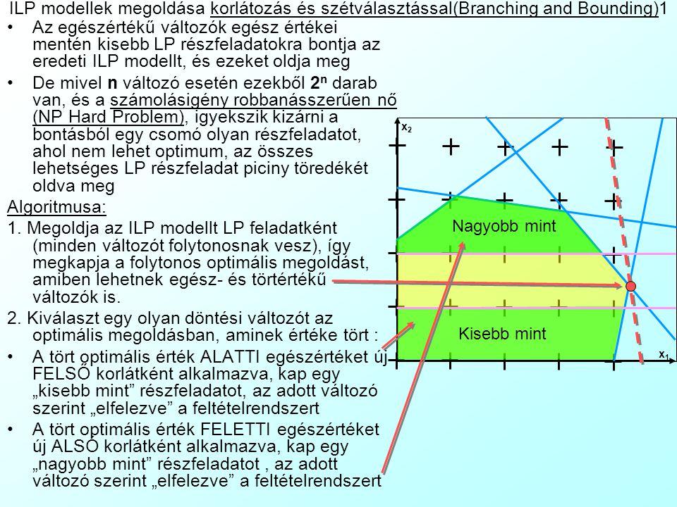ILP modellek megoldása korlátozás és szétválasztással(Branching and Bounding)1 Az egészértékű változók egész értékei mentén kisebb LP részfeladatokra
