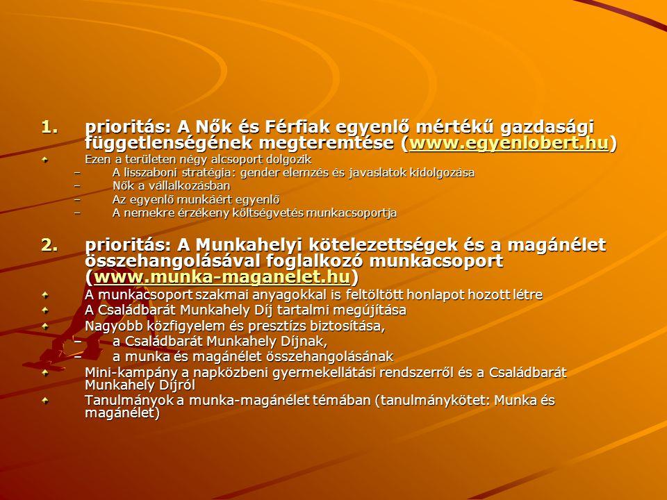 1.prioritás: A Nők és Férfiak egyenlő mértékű gazdasági függetlenségének megteremtése (www.egyenlobert.hu) www.egyenlobert.hu Ezen a területen négy al