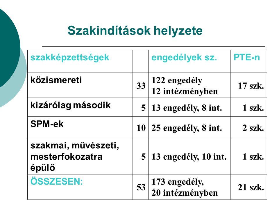 Szakindítások helyzete szakképzettségekengedélyek sz.PTE-n közismereti 33 122 engedély 12 intézményben 17 szk. kizárólag második 513 engedély, 8 int.1