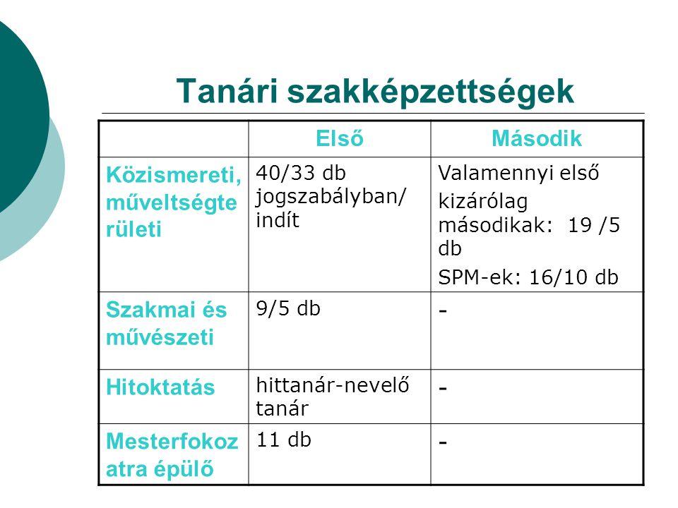 Tanári szakképzettségek ElsőMásodik Közismereti, műveltségte rületi 40/33 db jogszabályban/ indít Valamennyi első kizárólag másodikak: 19 /5 db SPM-ek