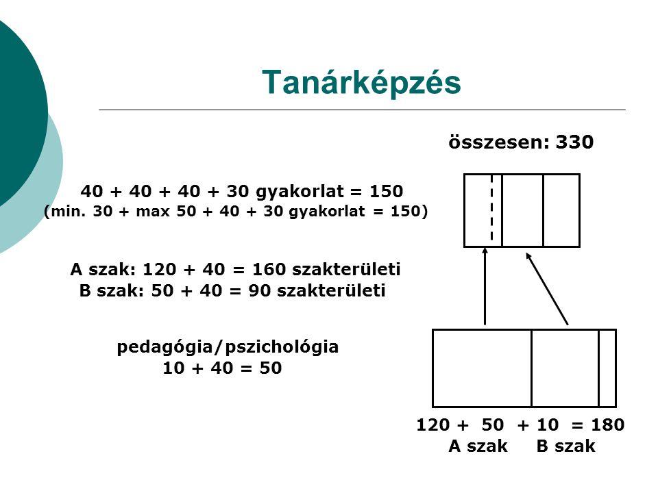 Tanárképzés 40 + 40 + 40 + 30 gyakorlat = 150 (min. 30 + max 50 + 40 + 30 gyakorlat = 150) 120 + 50 + 10 = 180 A szak B szak pedagógia/pszichológia 10
