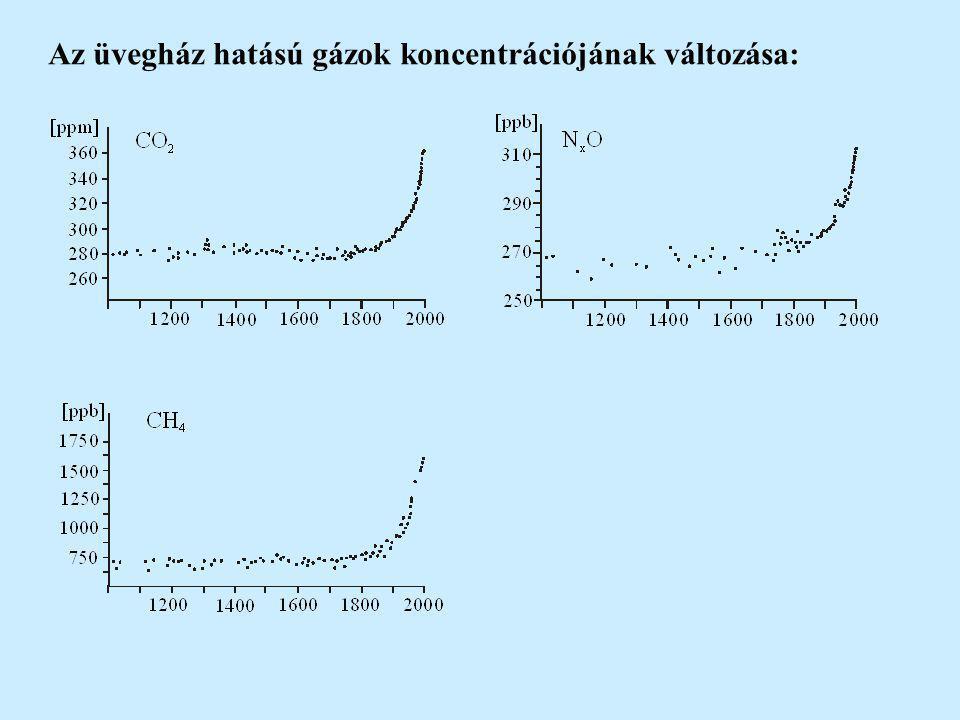 Az üvegház hatású gázok koncentrációjának változása: