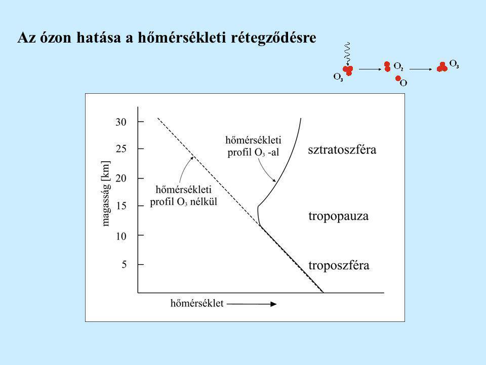 Az ózon hatása a hőmérsékleti rétegződésre